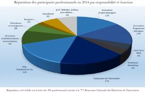 Visuel répartition des participants RNDI 2014 par fonction